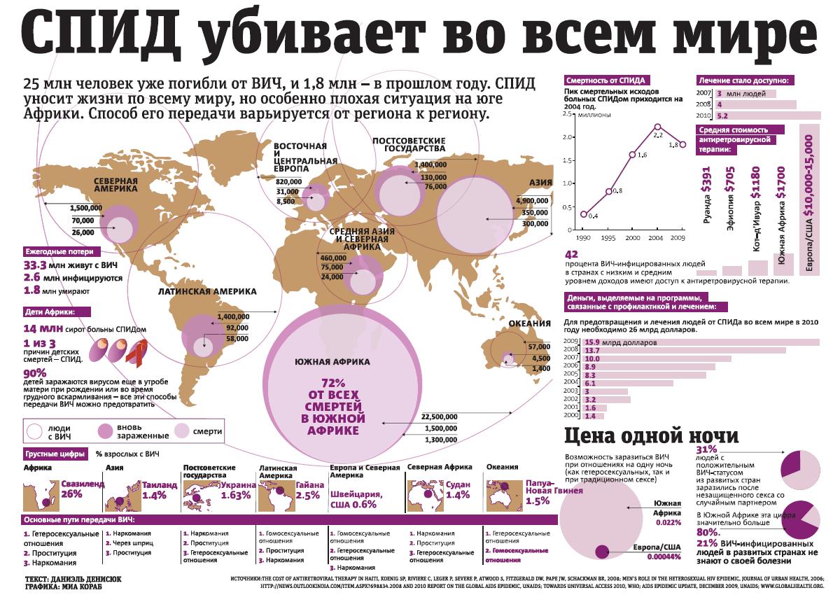 Инфорграфика СПИД/ВИЧ