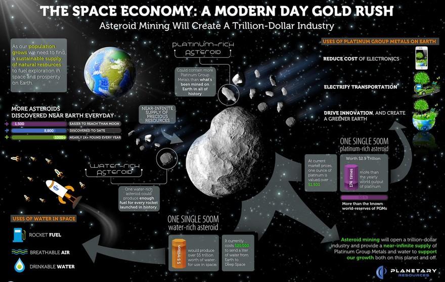 Добыча ресурсов на астероидах