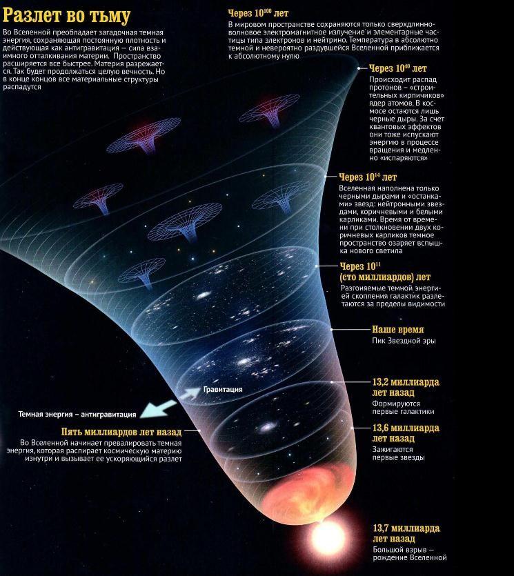 Большой Взрыв инфографика
