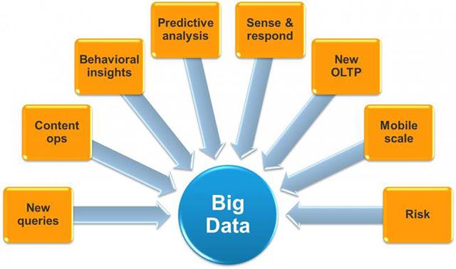 big data концепт