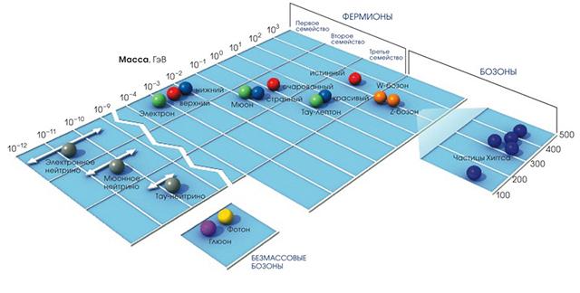 График массы частиц