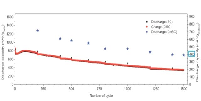 График деградации литий-серной батареи