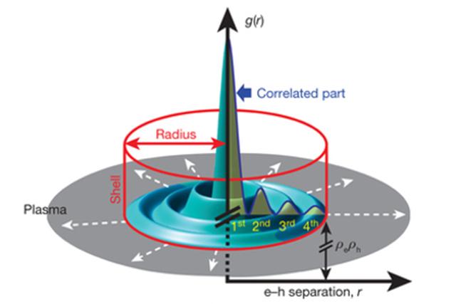 Открытие новой квазичастицы