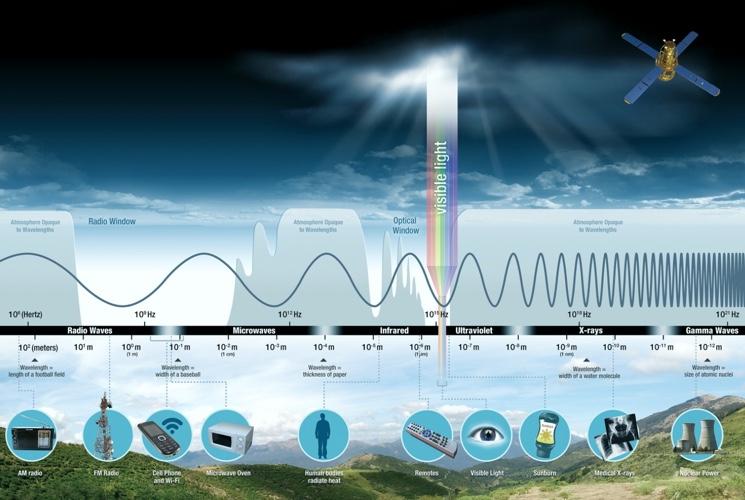 elektromagnitnyy-spektr-voln-primeneniye-na-praktike.jpg