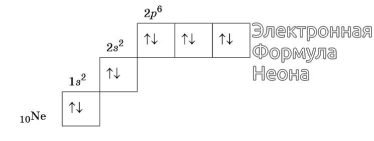 Электронная формула Неона