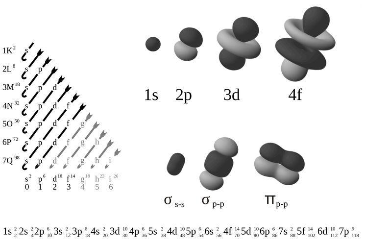 Электронные атомные и молекулярные орбитали