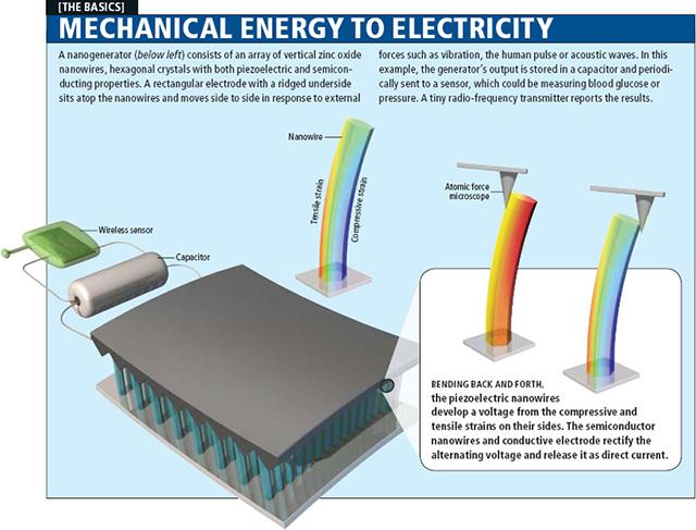 Превращение механической энергии в электрическую
