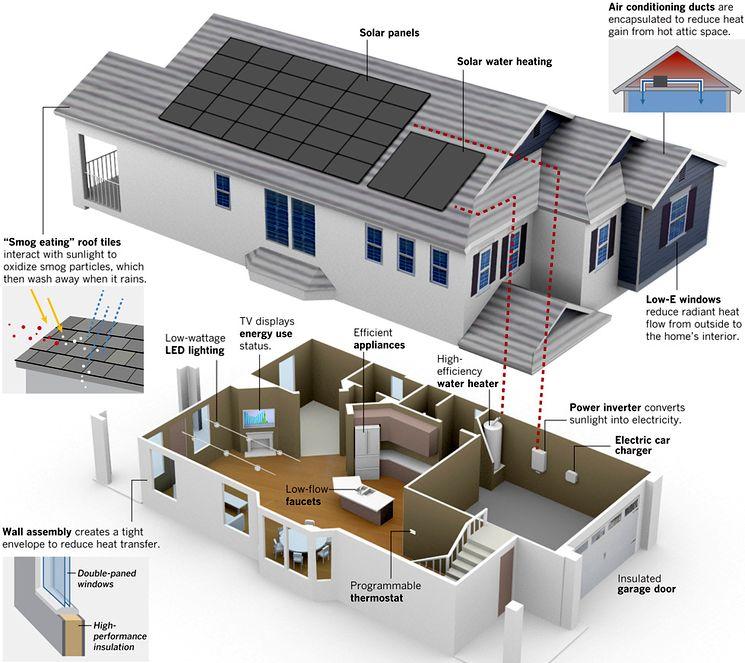 Проектирование энергосберегающего дома