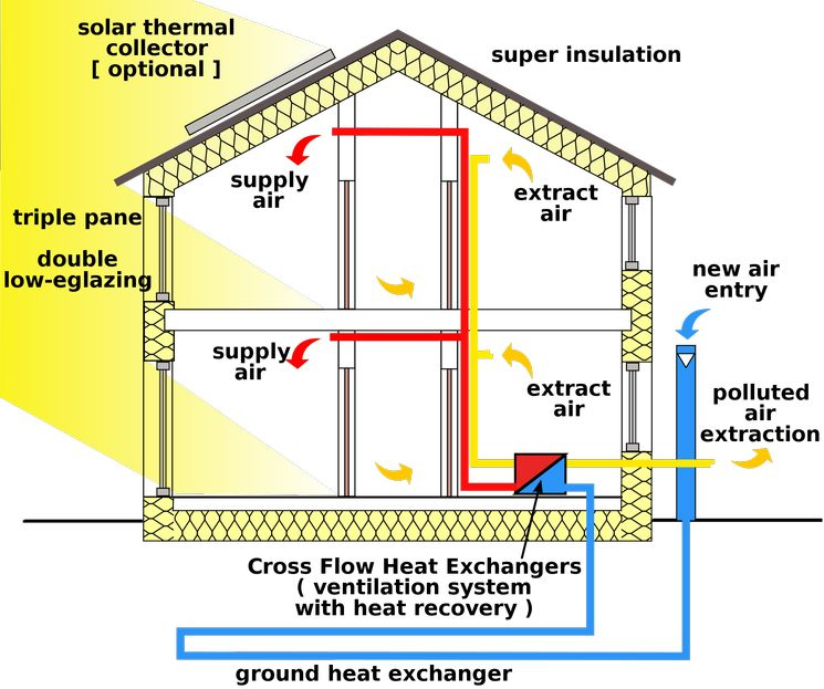 Схема энергосберегающего здания