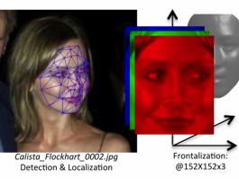 Метод определения лиц системой Deepface