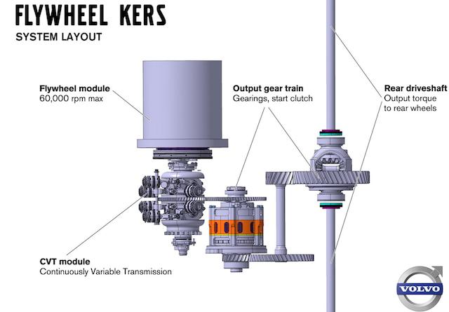 Схема работы Flybrid KERS