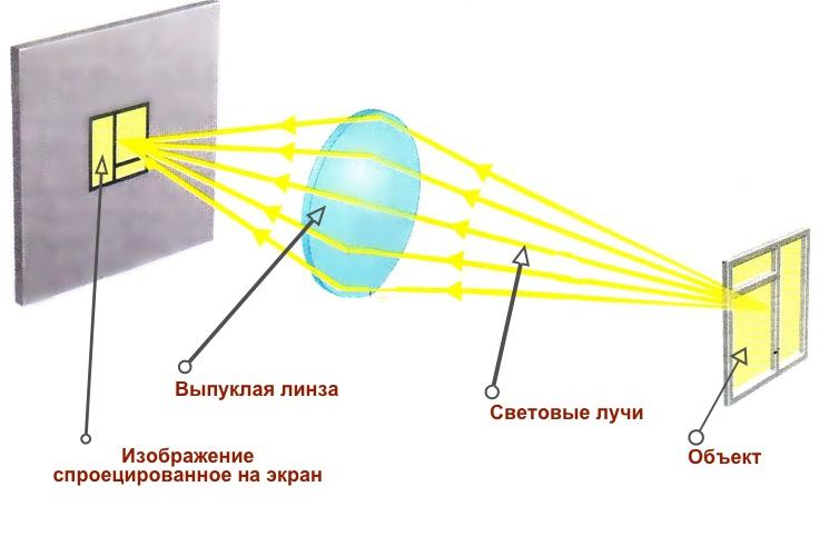 fokusirovaniye-obyekta-na-ekrane-s-pomoshchyu-linzy.jpg