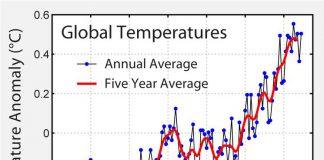 График температур климата по данным NASA