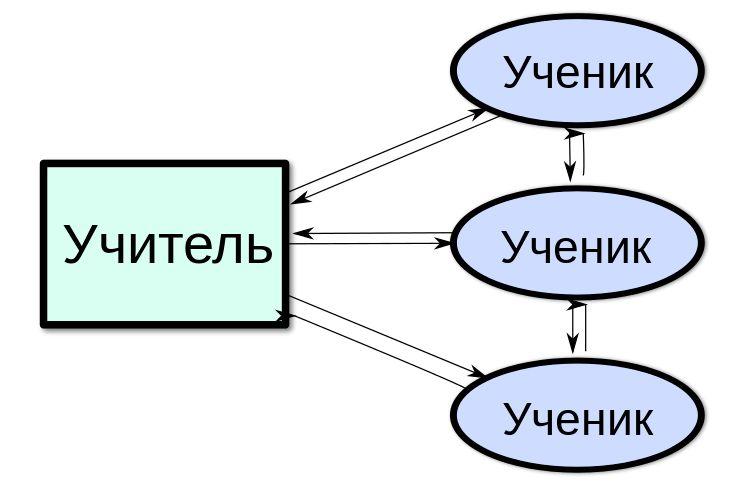 Интерактивный метод обучения