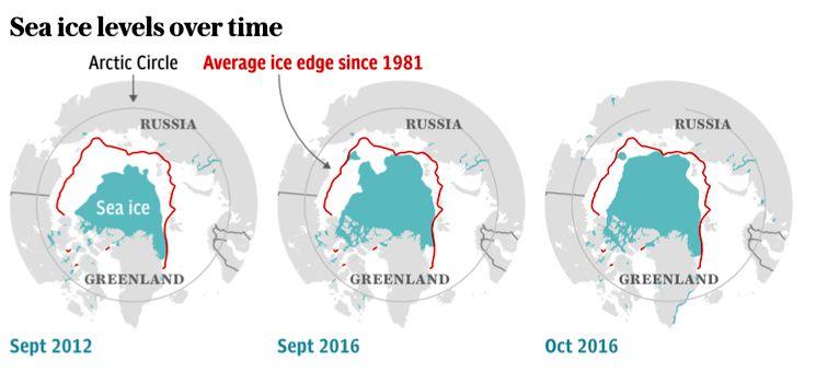 Изменение площади арктических льдов