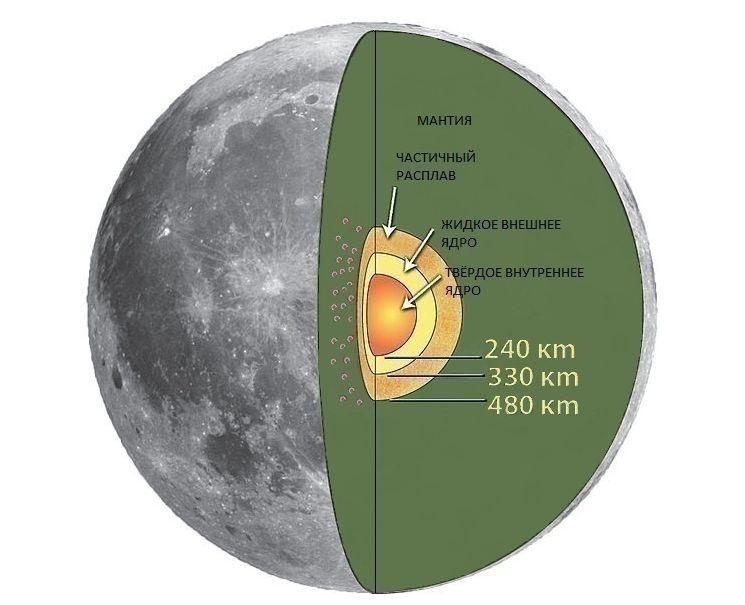 Структура ядра Луны