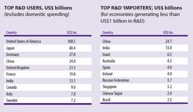 14-е место России в списке инновационных стран