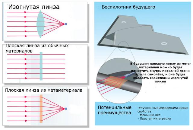 Оптическая природа плоской линцы