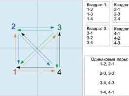 Перебор количества пар для четырех элементов