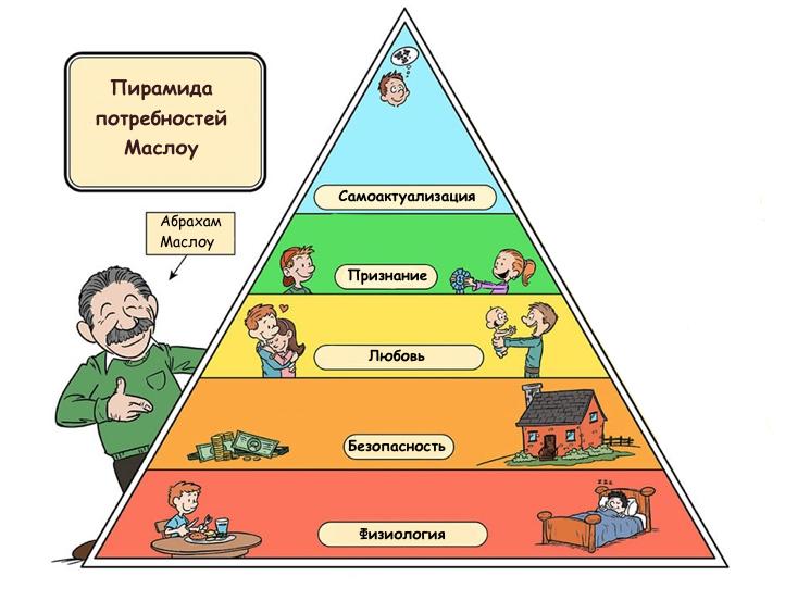piramida-potrebnostey-maslou.jpg