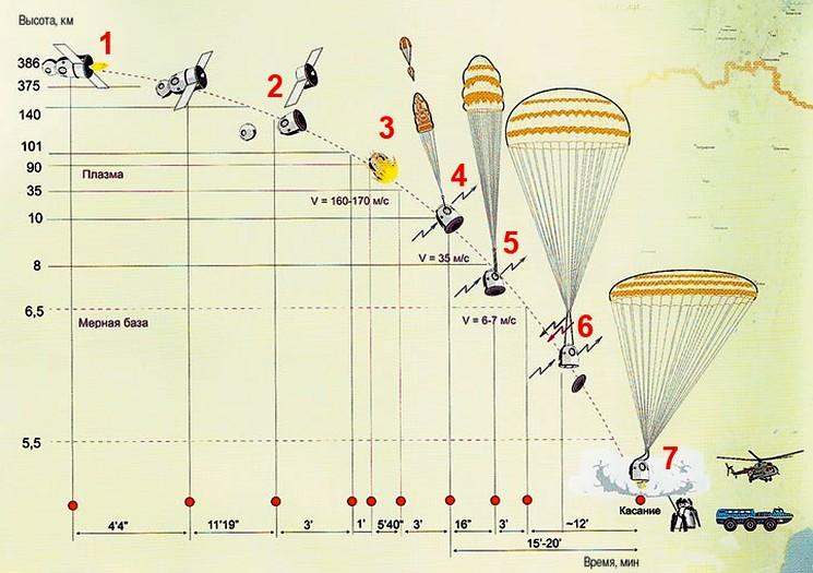 Схема приземления космического спускаемого аппарата