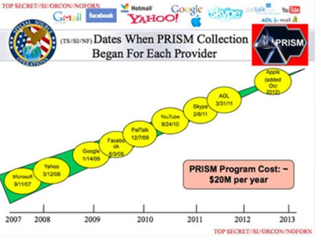 Prism Spy - эволюция глобальной слежки