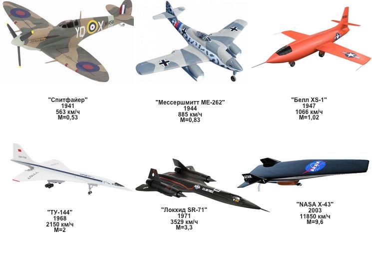 Прогресс роста скорости самолетов