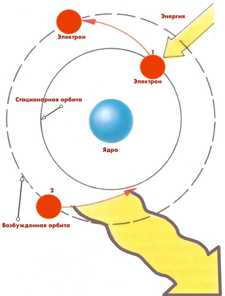 skhema-perekhoda-elektrona-s-odnoy-orbity-na-druguyu.jpg