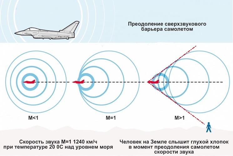 Схема преодоления сверхзвукового барьера самолетом