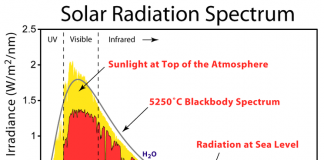 Спектр солнечной радиации