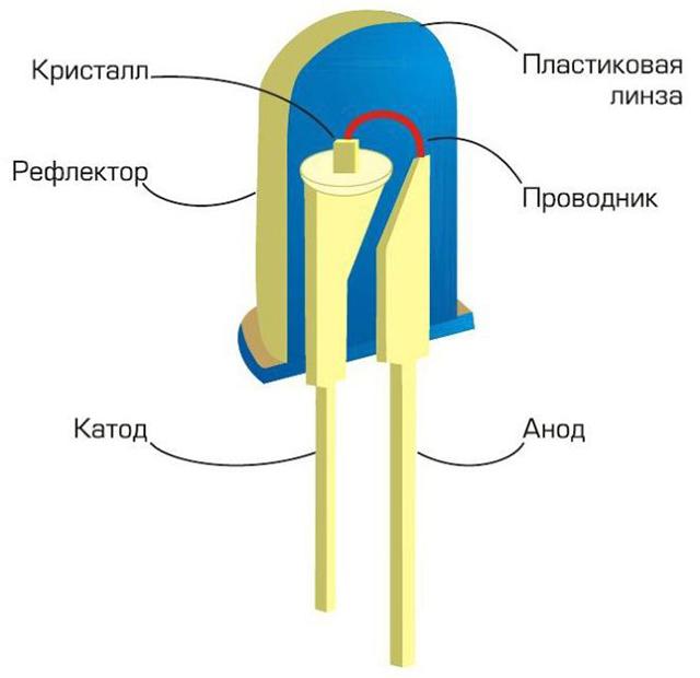 Схематичное изображение стандартного светодиода