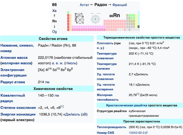 Таблица физико-химический свойств радона