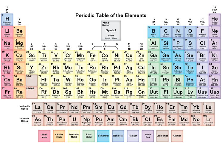 how to remember periodic table easily