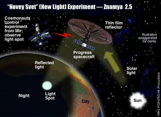 Эксперимент по освещению Земли с орбиты - Знамя