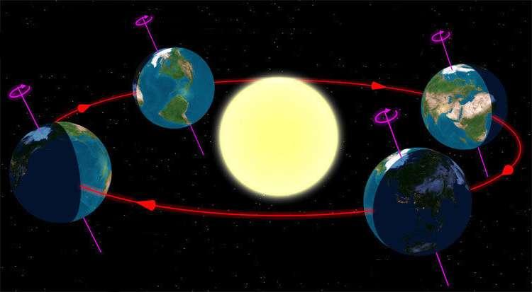 Орбита Земли вокруг Солнца