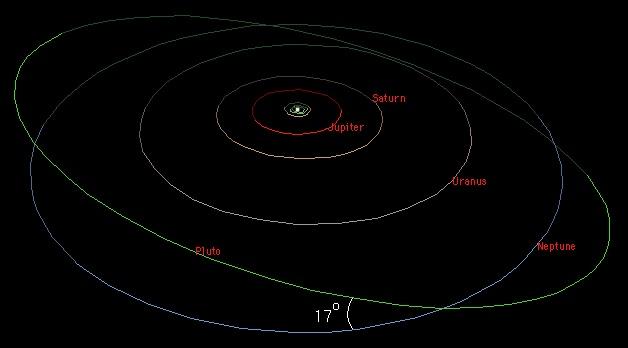 Орбиты планет