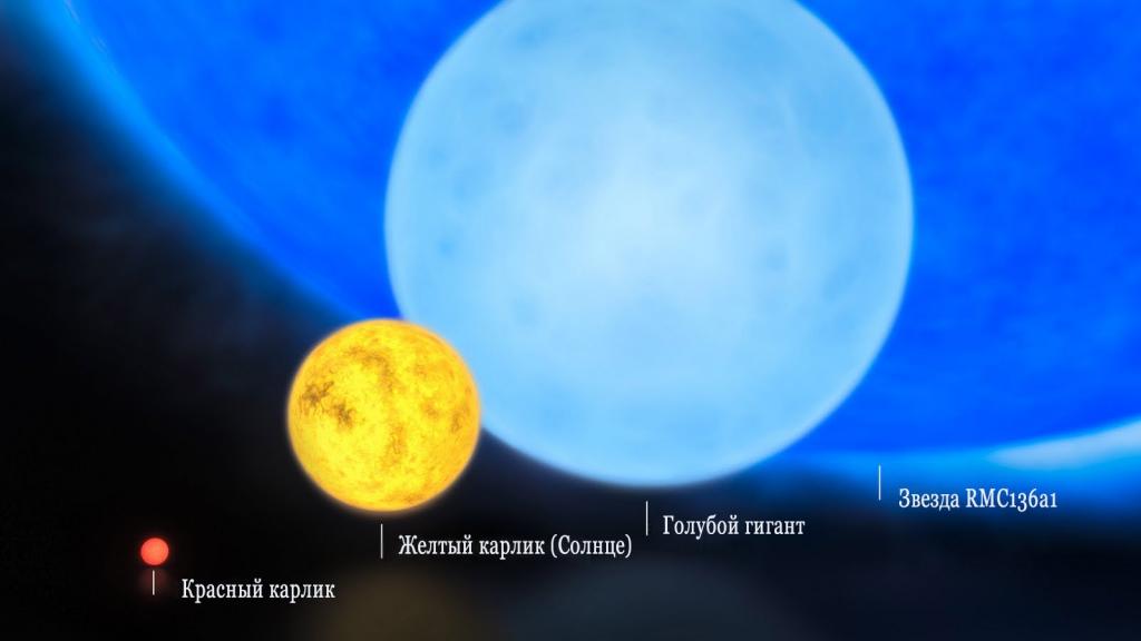 Сравнение звезд