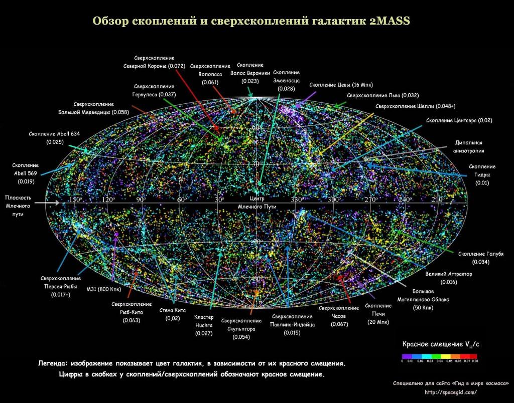 Обзор скоплений и сверхскоплений галактик 2MASS