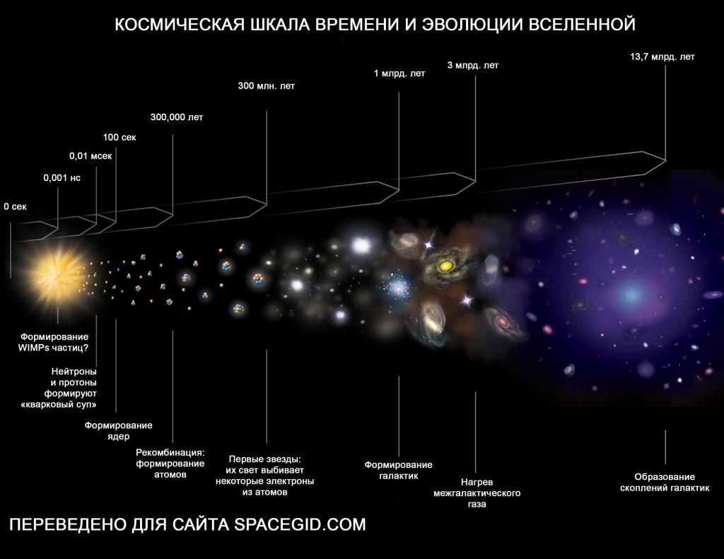 Для того, чтобы пройти этот путь, Вселенной понадобилось немало времени.