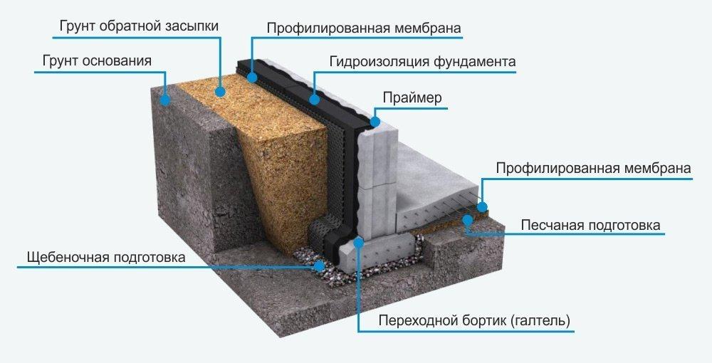 Гидроизоляция в строительстве: виды и особенности