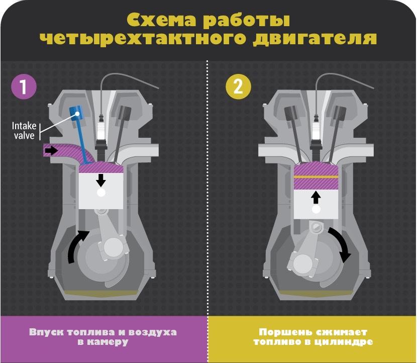 1 и 2 фаза работы четырехтактного двигателя