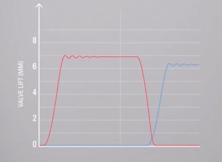 график работы клапанов с системой FreeValve