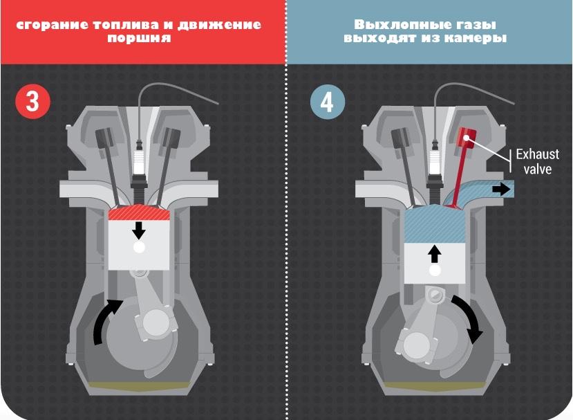 3 и 4 фаза работы четырехтактного двигателя