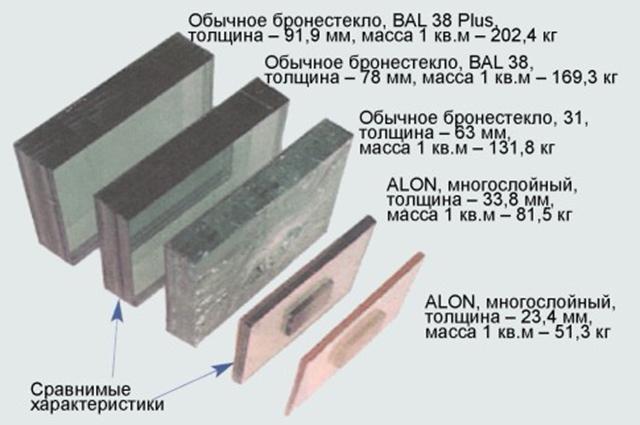 ALON в сравнении с бронированными стеклами