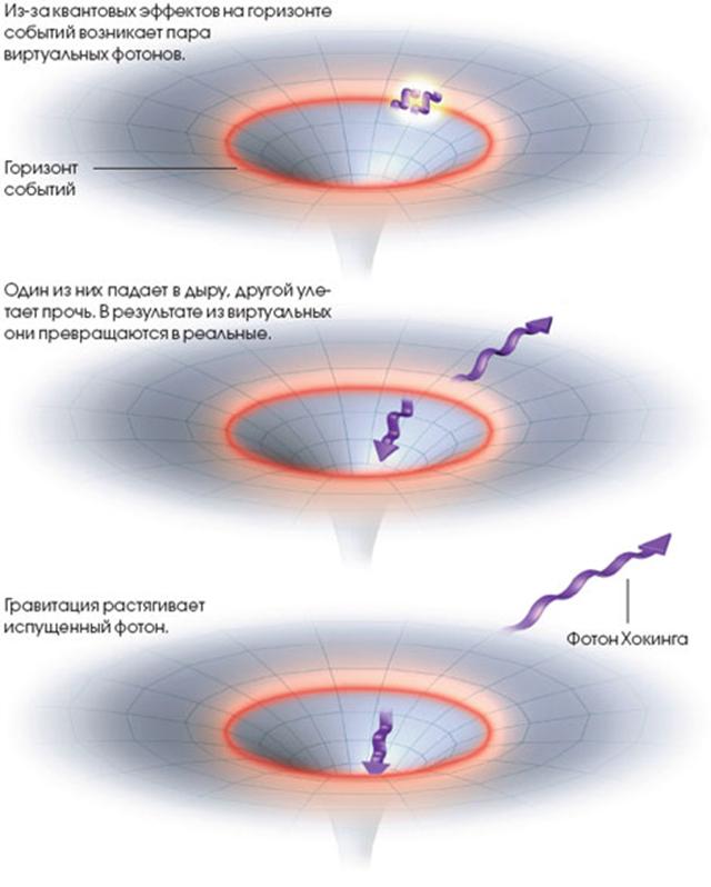 несколько почему фотон падает в черную дыру лоуренс