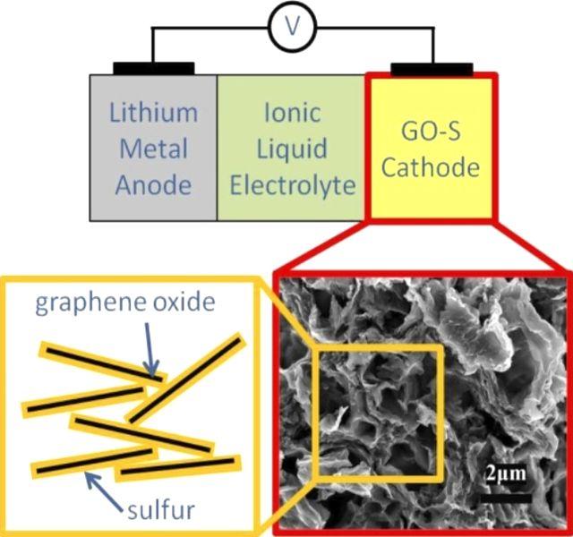 Оксид графена и сера в качестве вещества катода