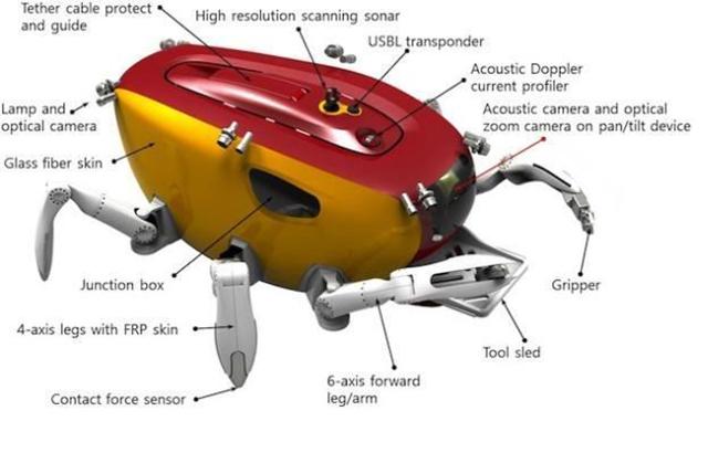 Схема подводного робота Crabster CR200