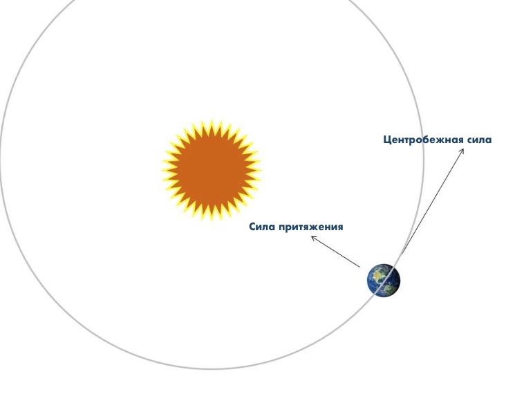 Действие сил между Землей и Солнцем