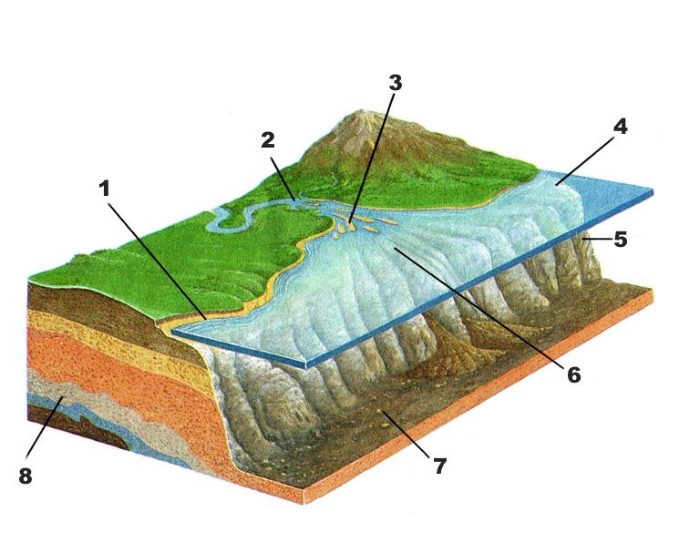 Диаграмма условий образования слоев осадочных пород