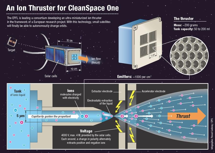 Принцип работы ионного двигателя - MicroThrust